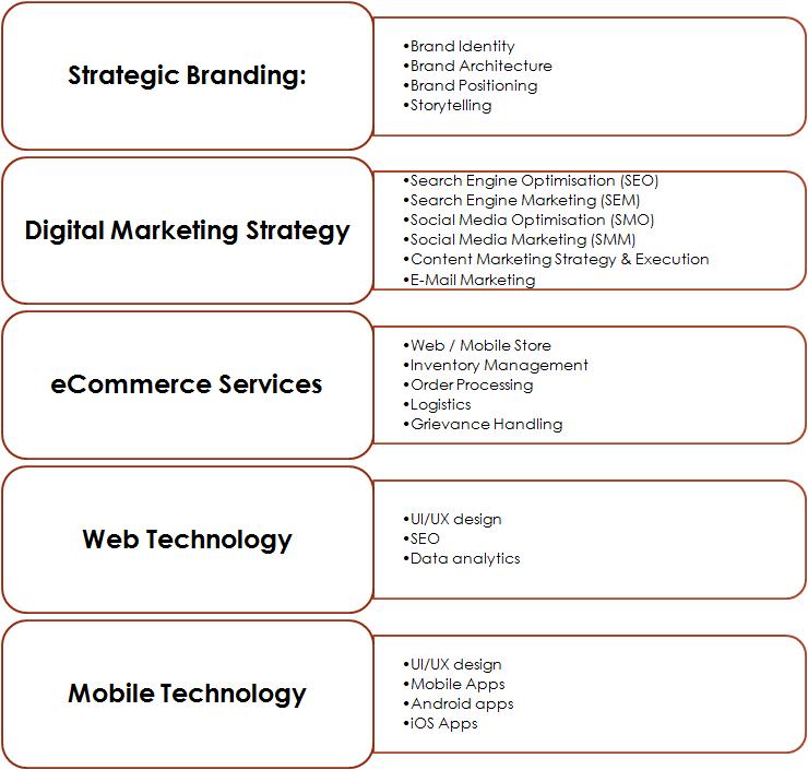 Strategic Branding & Digital marketing Services by BrandLoom Consulting