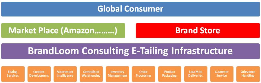 ecommerce services bt BrandLoom Consulting, ecommerce website development company