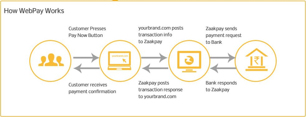 HOW DOES A PAYMENT GATEWAY WORKS - EXAMPLE FROM ZAAKPAY IN INDIA