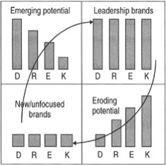 Brand Equity - The Real Value Driver