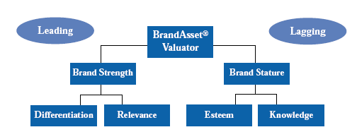 Figure 3 - Leading or Lagging Brand Asset Drivers Brandloom Consluting a stratgic Branding agency in Gurgaon India