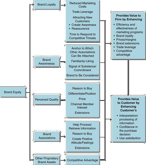 Figure 7 - How asset categories build Brand Equity BrandLoom Consulting Stratgic Branding Model