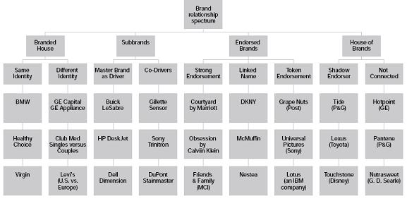 Brand architecture the blueprint for strategic marketing decisions figure 3 brand relationship spectrum malvernweather Gallery