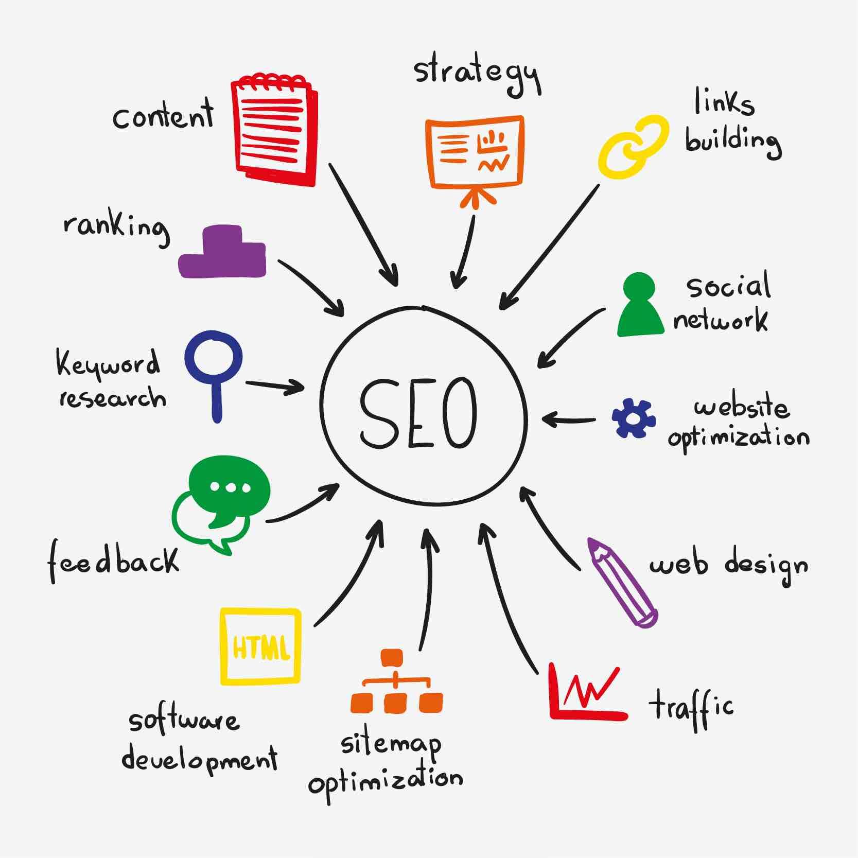 Professional seo services company india